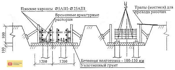 Укладка бетонной смеси в опалубку на высоту послойное нанесение бетонной смеси на поверхность строительной конструкции